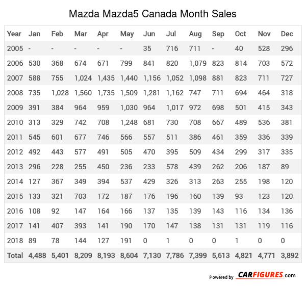 Mazda Mazda5 Month Sales Table