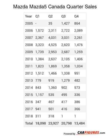 Mazda Mazda5 Quarter Sales Table