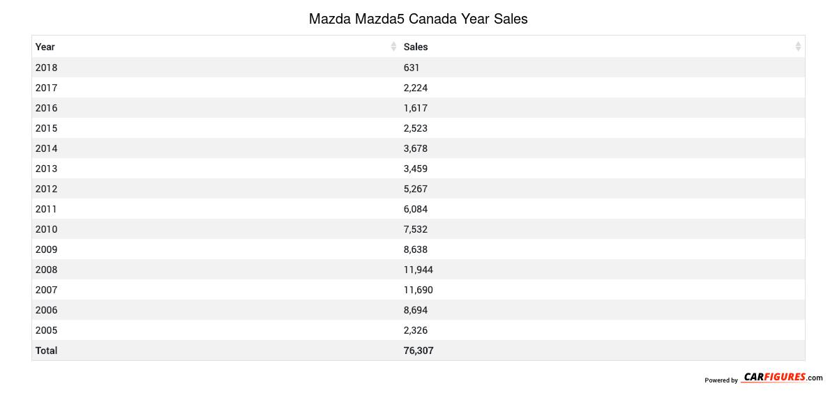 Mazda Mazda5 Year Sales Table