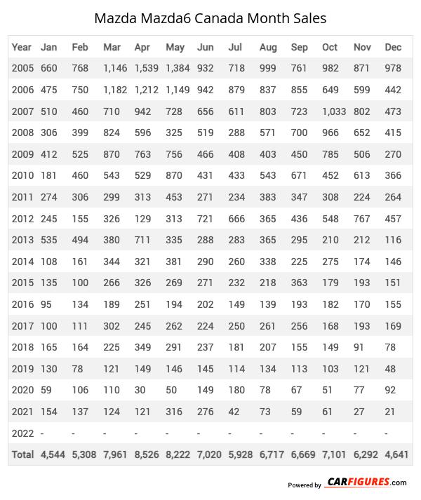 Mazda Mazda6 Month Sales Table