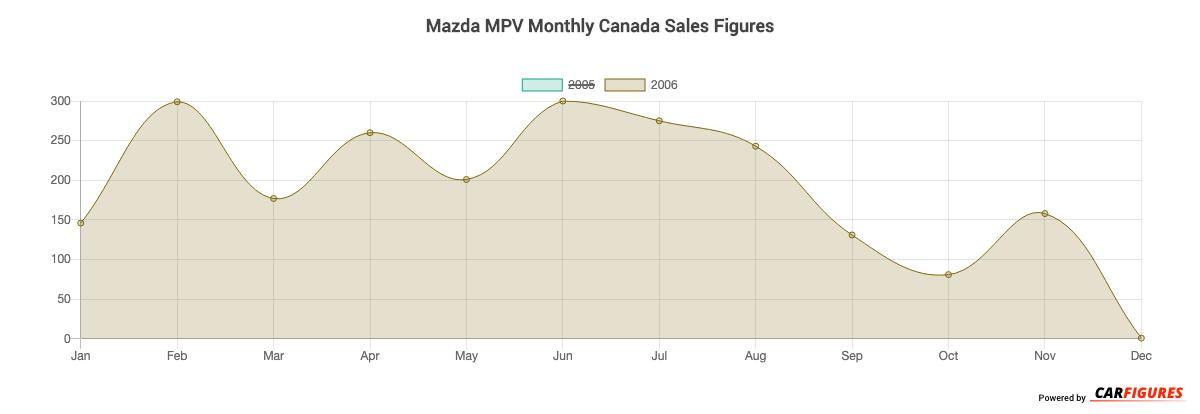 Mazda MPV Month Sales Graph