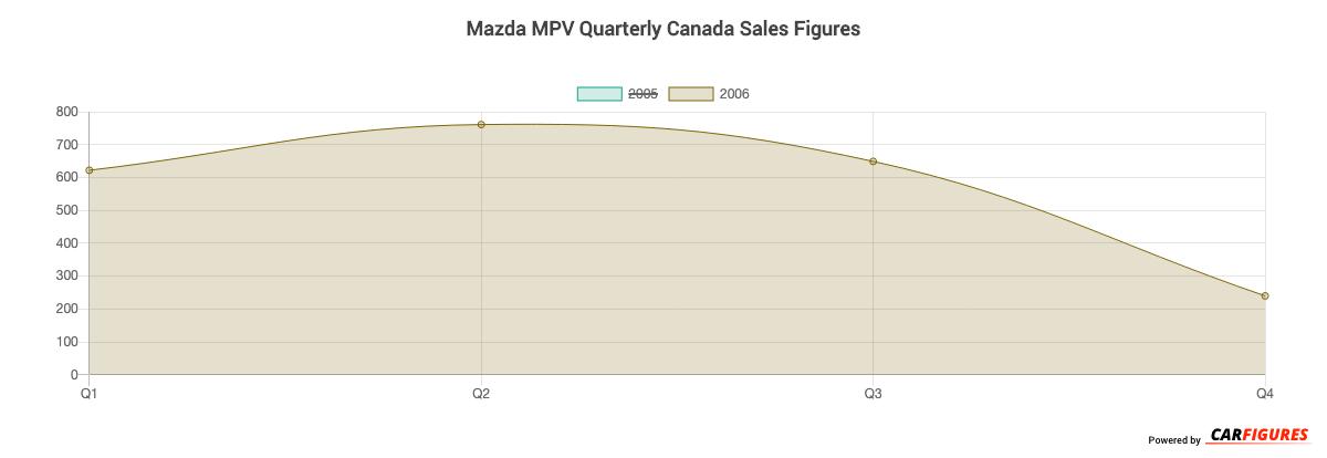 Mazda MPV Quarter Sales Graph