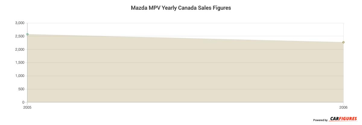 Mazda MPV Year Sales Graph