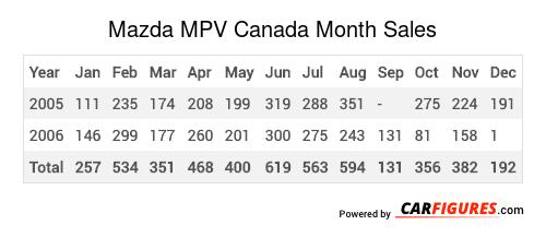 Mazda MPV Month Sales Table