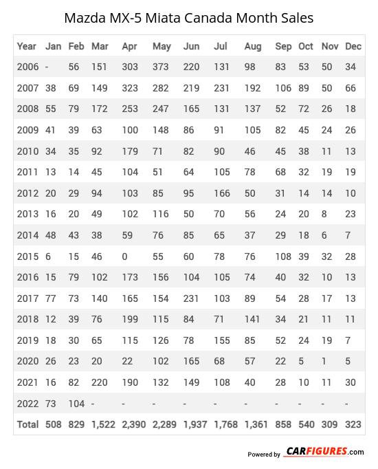 Mazda MX-5 Miata Month Sales Table