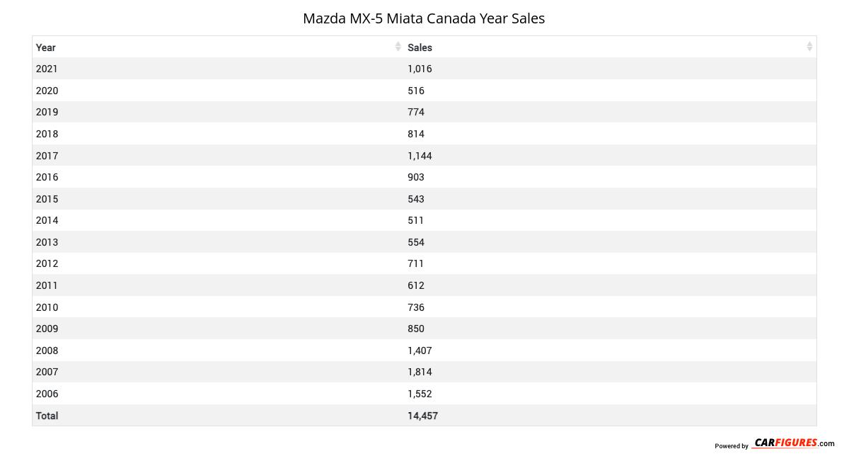 Mazda MX-5 Miata Year Sales Table