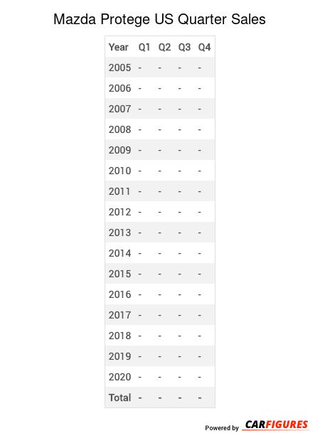 Mazda Protege Quarter Sales Table