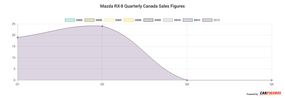 Mazda RX-8 Quarter Sales Graph