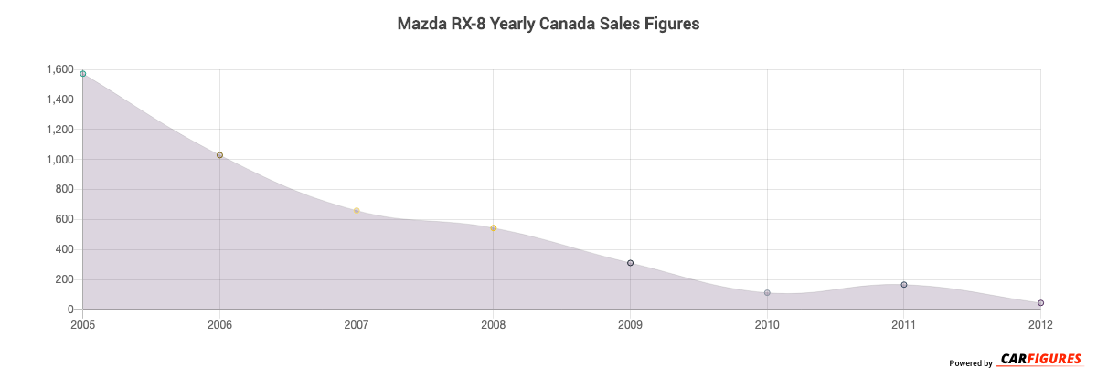 Mazda RX-8 Year Sales Graph
