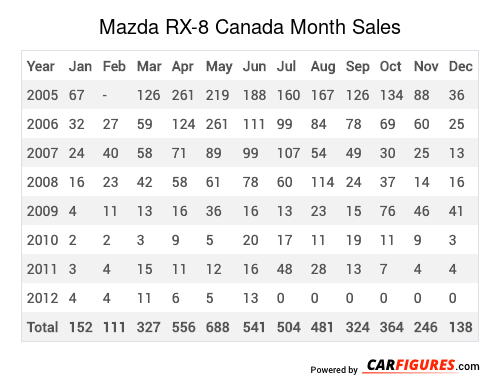 Mazda RX-8 Month Sales Table