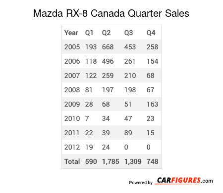 Mazda RX-8 Quarter Sales Table