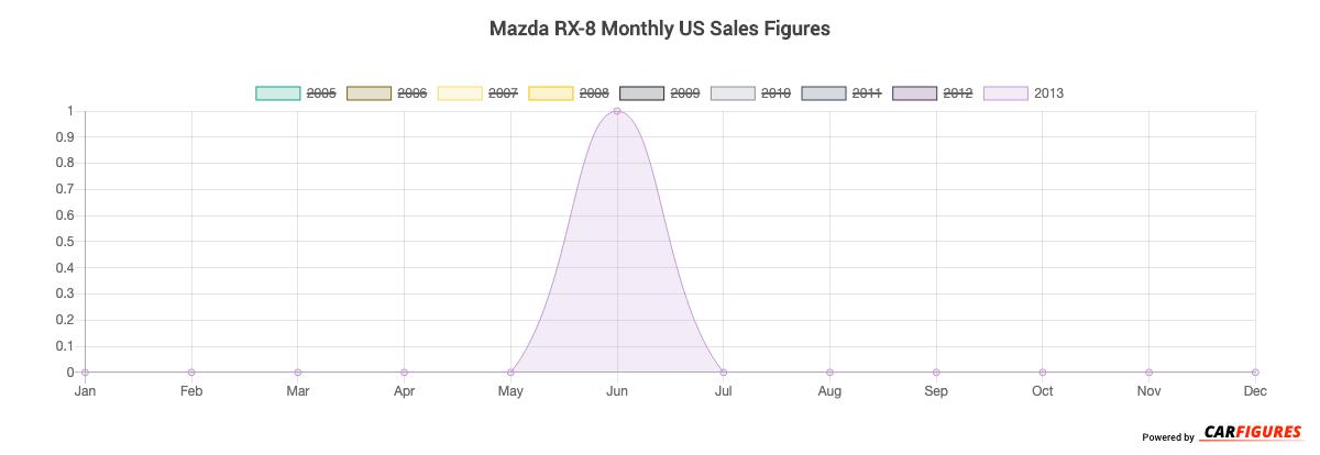 Mazda RX-8 Month Sales Graph