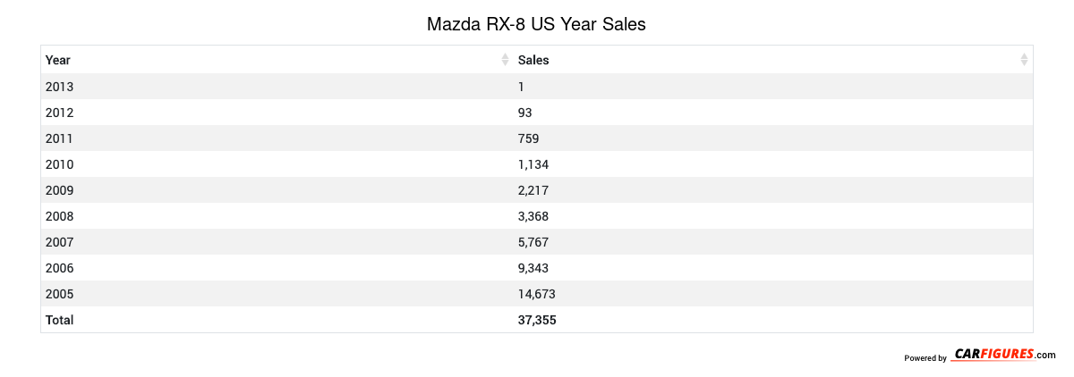 Mazda RX-8 Year Sales Table