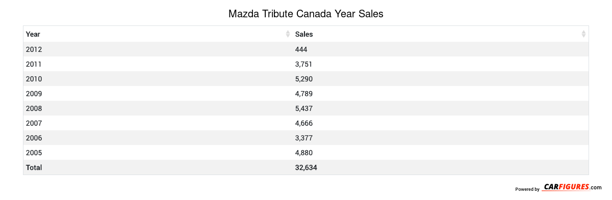 Mazda Tribute Year Sales Table
