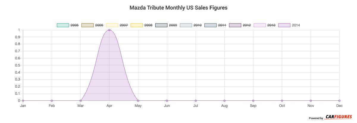 Mazda Tribute Month Sales Graph