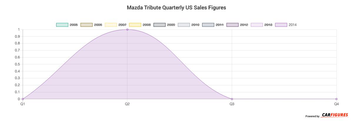 Mazda Tribute Quarter Sales Graph