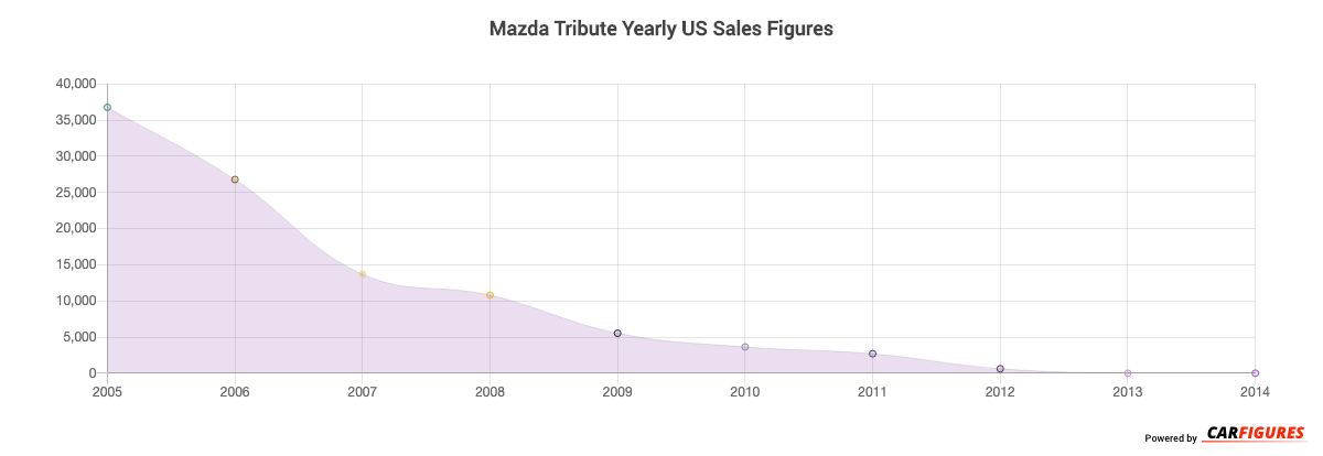 Mazda Tribute Year Sales Graph
