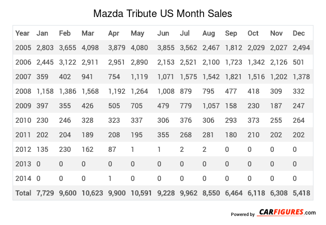 Mazda Tribute Month Sales Table