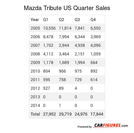 Mazda Tribute Quarter Sales Table