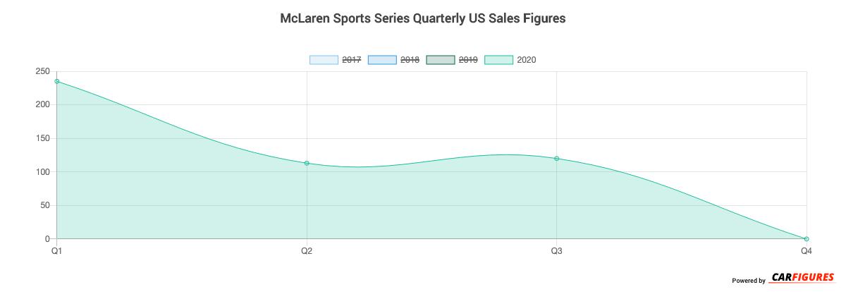 McLaren Sports Series Quarter Sales Graph