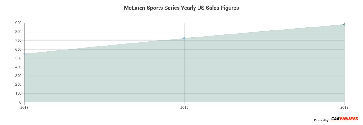 McLaren Sports Series Year Sales Graph