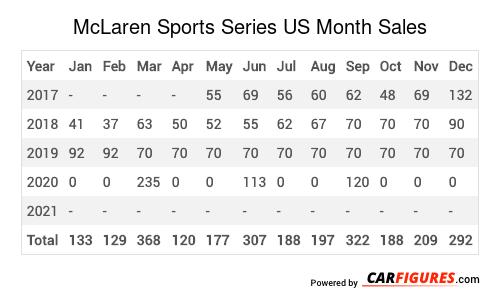 McLaren Sports Series Month Sales Table