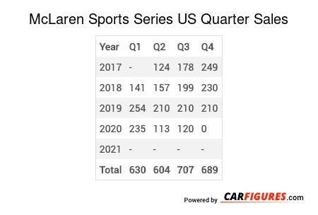McLaren Sports Series Quarter Sales Table