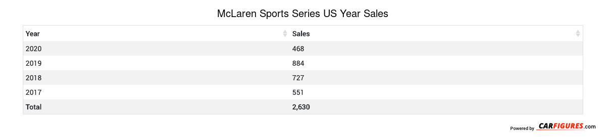 McLaren Sports Series Year Sales Table