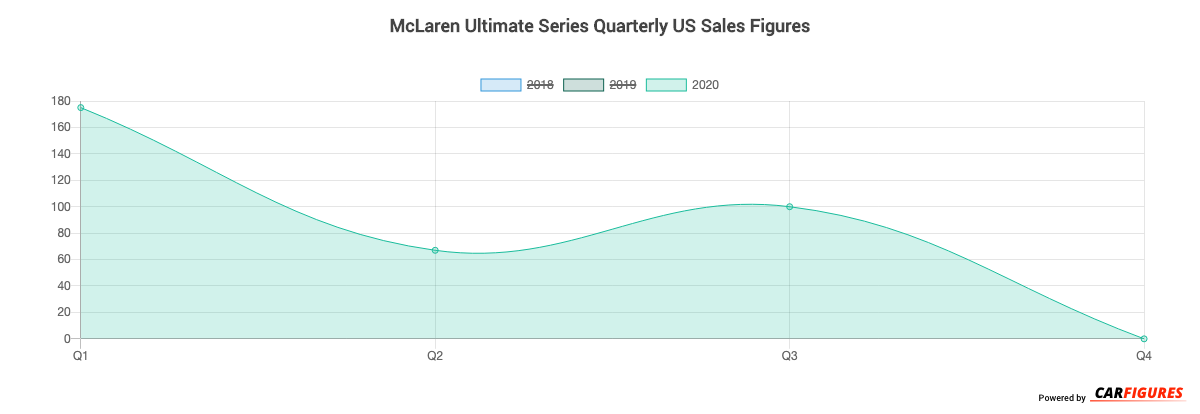 McLaren Ultimate Series Quarter Sales Graph