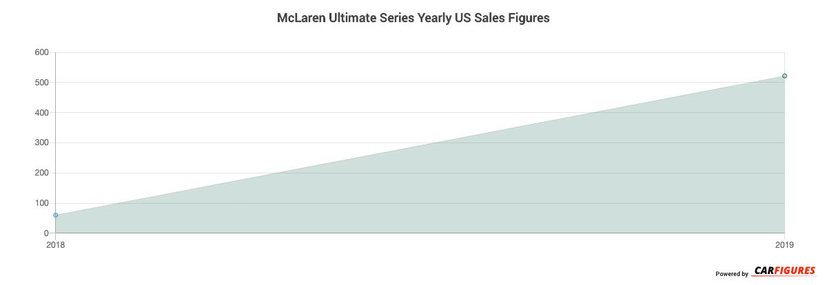 McLaren Ultimate Series Year Sales Graph