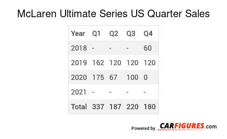 McLaren Ultimate Series Quarter Sales Table