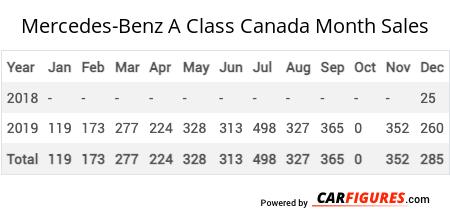 Mercedes-Benz A Class Month Sales Table