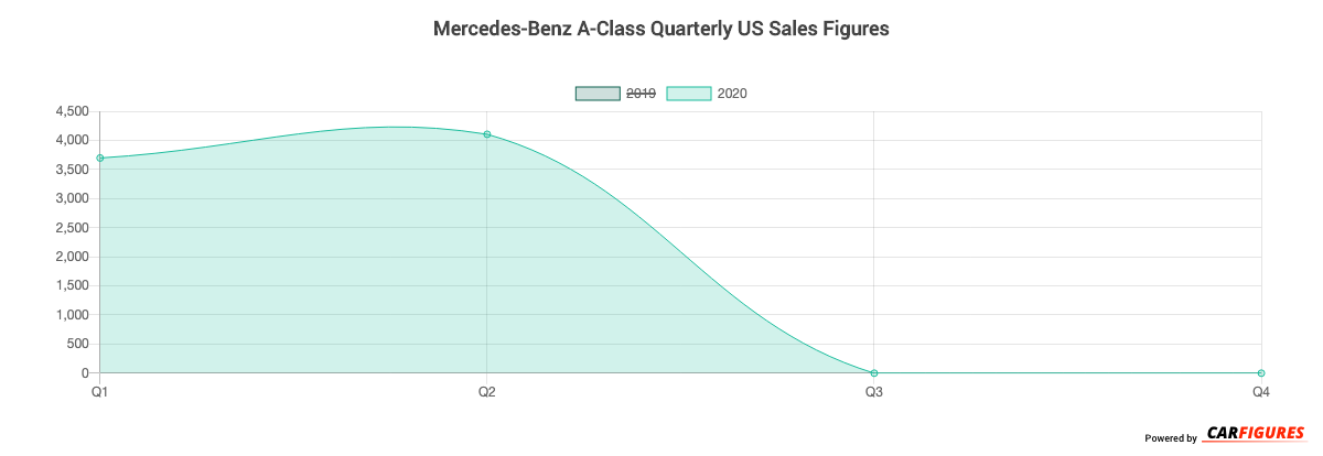 Mercedes-Benz A-Class Quarter Sales Graph