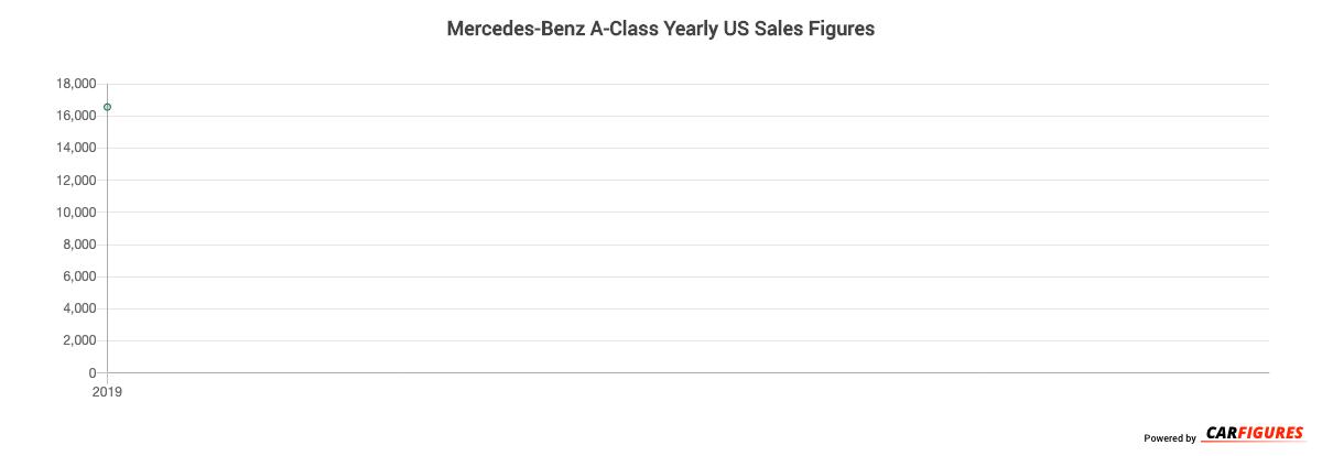 Mercedes-Benz A-Class Year Sales Graph