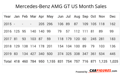 Mercedes-Benz AMG GT Month Sales Table