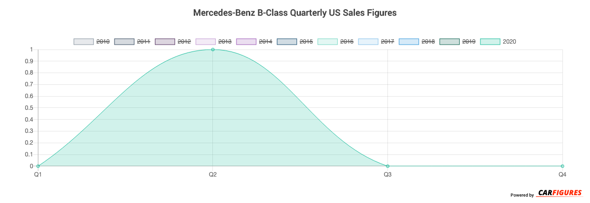 Mercedes-Benz B-Class Quarter Sales Graph