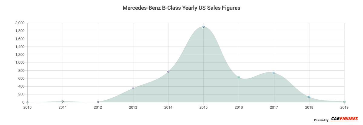 Mercedes-Benz B-Class Year Sales Graph