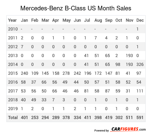 Mercedes-Benz B-Class Month Sales Table