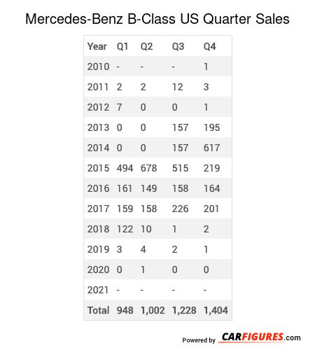 Mercedes-Benz B-Class Quarter Sales Table