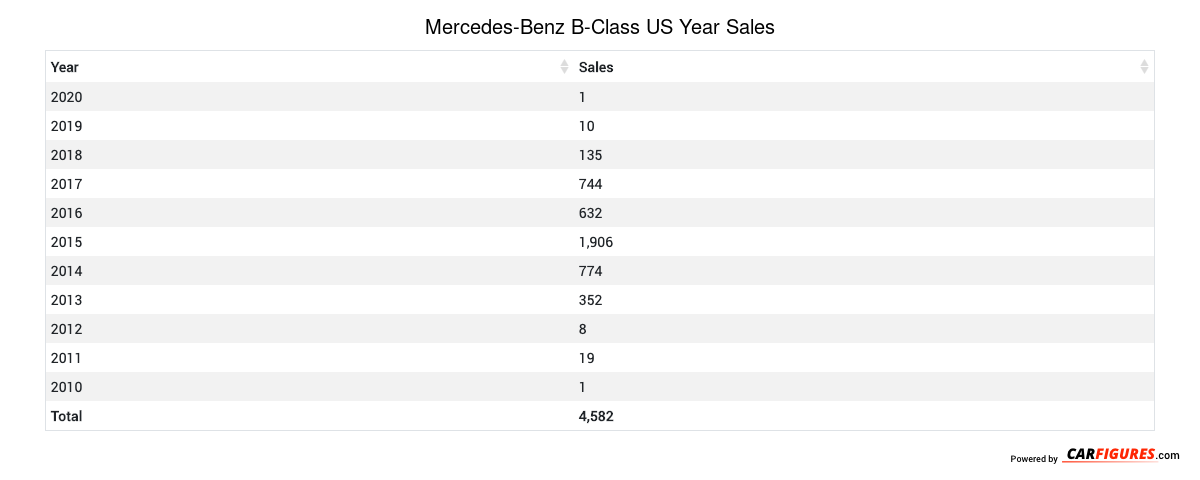 Mercedes-Benz B-Class Year Sales Table