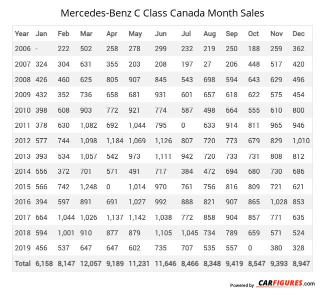 Mercedes-Benz C Class Month Sales Table