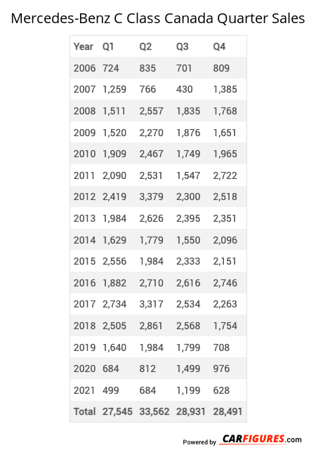 Mercedes-Benz C Class Quarter Sales Table