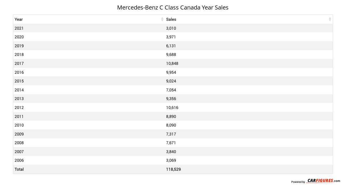 Mercedes-Benz C Class Year Sales Table