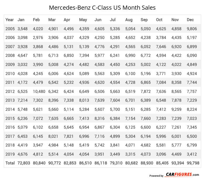 Mercedes-Benz C-Class Month Sales Table