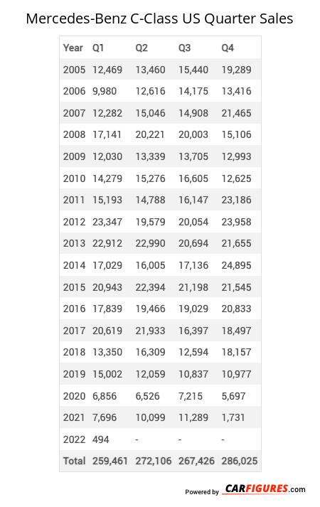 Mercedes-Benz C-Class Quarter Sales Table