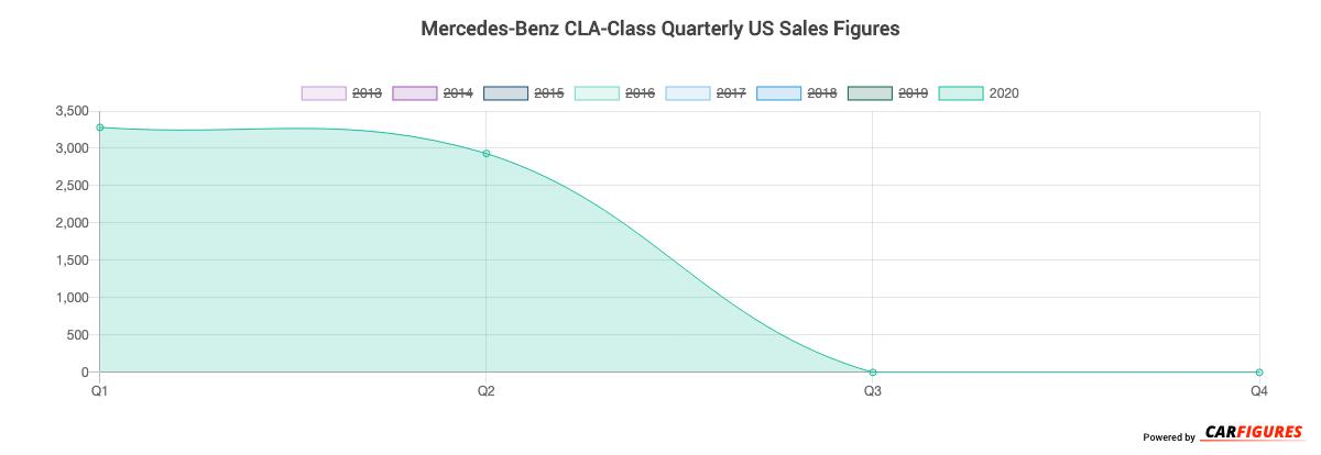 Mercedes-Benz CLA-Class Quarter Sales Graph