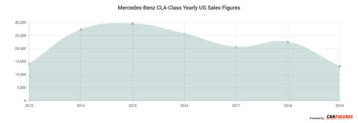 Mercedes-Benz CLA-Class Year Sales Graph