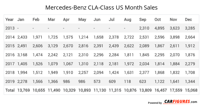 Mercedes-Benz CLA-Class Month Sales Table
