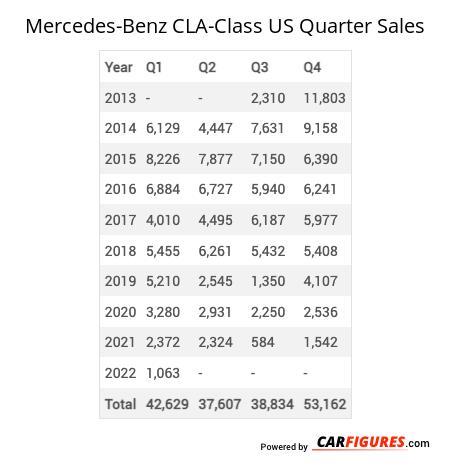 Mercedes-Benz CLA-Class Quarter Sales Table