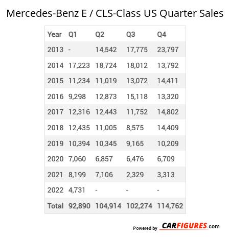 Mercedes-Benz E / CLS-Class Quarter Sales Table